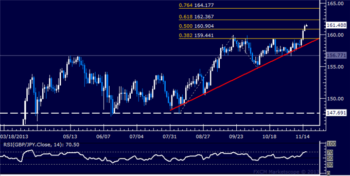dailyclassics_gbp-jpy_body_Picture_11.png, Forex: GBP/JPY Technical Analysis  Aiming Above 162.00 Mark