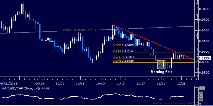 dailyclassics_usd-chf_body_Picture_11.png, Forex: USD/CHF Technical Analysis  Rally Capped at Trend Line