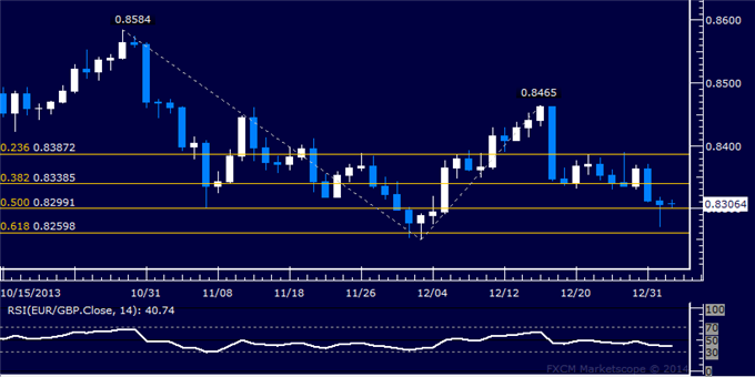 dailyclassics_eur-chf_body_Picture_11.png, Forex: EUR/GBP Technical Analysis  0.83 Figure Marks Support