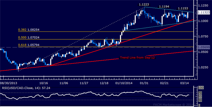 dailyclassics_usd-cad_body_Picture_7.png, Forex: USD/CAD Technical Analysis  Triangle Top in Focus