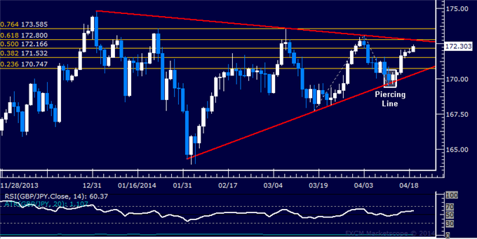 GBP/JPY Technical Analysis  Resistance Below 173.00 in Focus