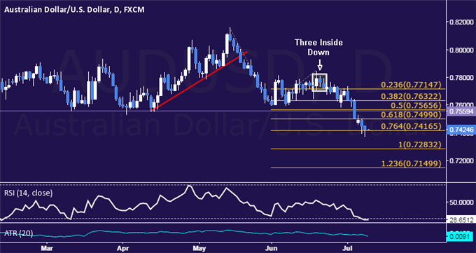AUD/USD Technical Analysis: Support Above 0.74 Holds Up