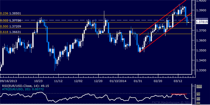 dailyclassics_eur-usd_body_Picture_12.png, Forex: EUR/USD Technical Analysis  Key Channel Bottom Breached