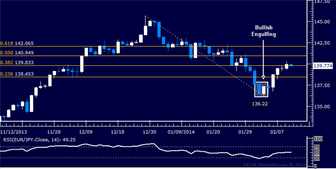 dailyclassics_eur-jpy_body_Picture_12.png, Forex: EUR/JPY Technical Analysis  Opting to Pass on Long Trade