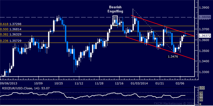dailyclassics_eur-usd_body_Picture_12.png, Forex: EUR/USD Technical Analysis  Stalling at Channel Top