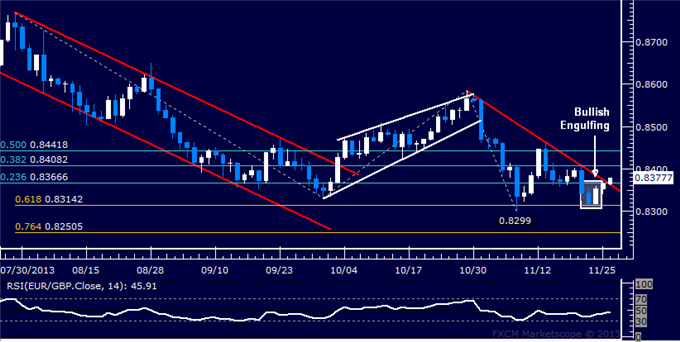 dailyclassics_eur-chf_body_Picture_11.png, Forex: EUR/GBP Technical Analysis  Bullish Reversal Under Way?