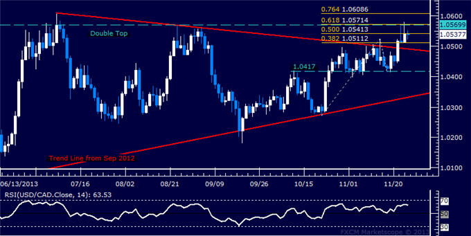 dailyclassics_usd-cad_body_Picture_12.png, Forex: USD/CAD Technical Analysis  Trying to Build Above 1.05