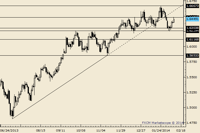 eliottWaves_gbp-usd_body_Picture_9.png, GBP/USD Tests 2/11 Close Ahead of Inflation Report