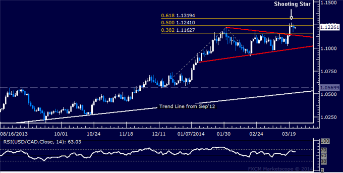 dailyclassics_usd-cad_body_Picture_12.png, Forex: USD/CAD Technical Analysis  Long Entry Setup Sought