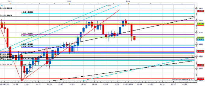 PT_Jan_3_body_Picture_1.png, Price amp; Time: How Important is the Reversal in the Euro?
