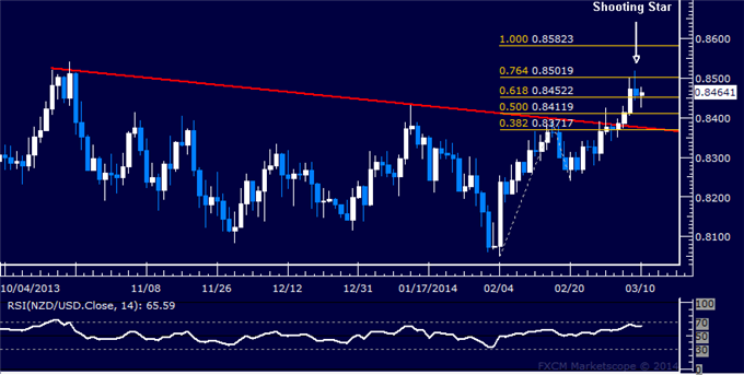 dailyclassics_nzd-usd_body_Picture_11.png, Forex: NZD/USD Technical Analysis  Possible Topping in the Works