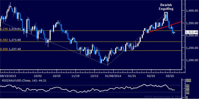 Forex-US-Dollar-Retreats-to-Chart-Support-Gold-May-Fall-Further_body_Picture_7.png, Forex: US Dollar Retreats to Chart Support, Gold May Fall Further