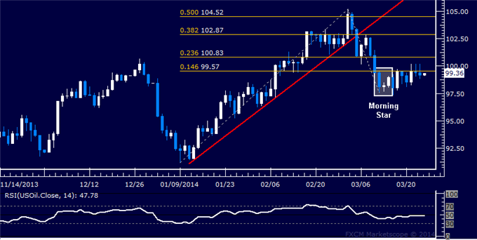 Forex-US-Dollar-Retreats-to-Chart-Support-Gold-May-Fall-Further_body_Picture_8.png, Forex: US Dollar Retreats to Chart Support, Gold May Fall Further