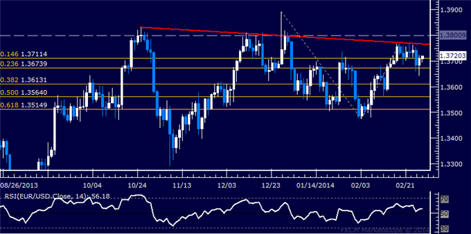 dailyclassics_eur-usd_body_Picture_12.png, Forex: EUR/USD Technical Analysis  Short Trade Entry Sought