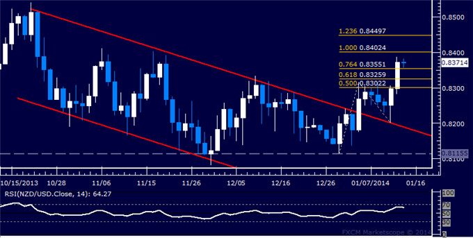 dailyclassics_nzd-usd_body_Picture_11.png, Forex: NZD/USD Technical Analysis  Resistance Now Above 0.84