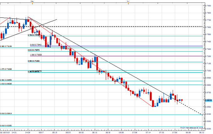 Price amp; Time: USD/MXN - The Timing Of It All