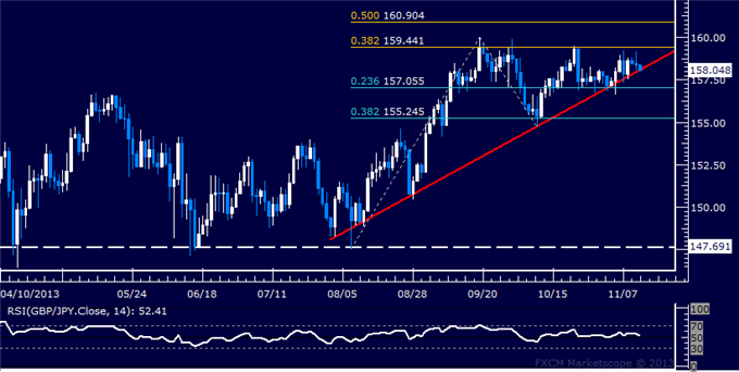 dailyclassics_gbp-jpy_body_Picture_11.png, Forex: GBP/JPY Technical Analysis  Standstill Below 160.00 Persists