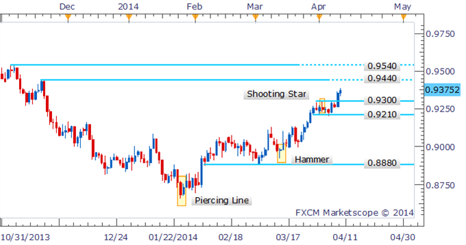 AUDUSD-Hanging-Man-In-Focus-As-Prices-Edge-Out-Fresh-2014-Highs_body_Picture_2.png, AUD/USD Hanging Man In Focus As Prices Edge Out Fresh 2014 Highs