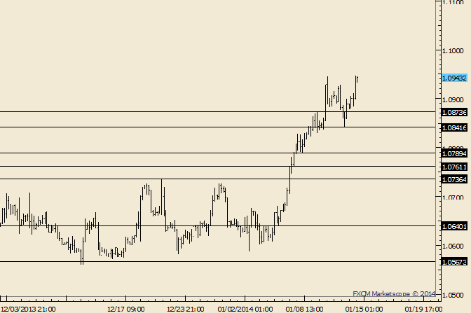 eliottWaves_usd-cad_body_Picture_5.png, USD/CAD Fresh Highs; Risk Tightened to 1.0840