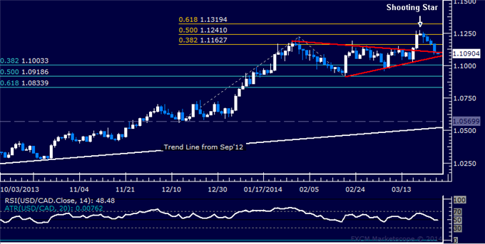 dailyclassics_usd-cad_body_Picture_11.png, Forex: USD/CAD Technical Analysis  Long Position Held for Now