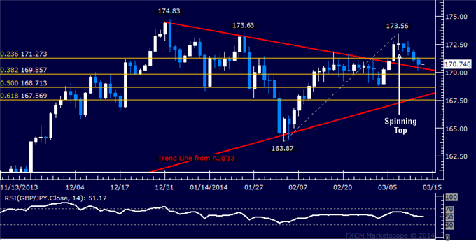 dailyclassics_gbp-jpy_body_Picture_11.png, Forex: GBP/JPY Technical Analysis  Edging Closer to 170.00 Figure