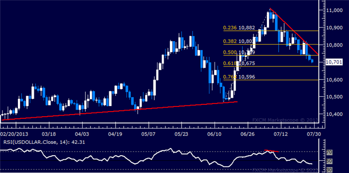 dailyclassics_us_dollar_index_body_Picture_3.png, US Dollar Technical Analysis: Further Weakness Expected