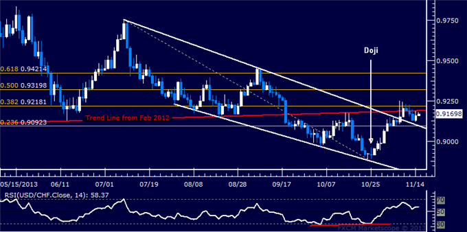 dailyclassics_usd-chf_body_Picture_9.png, Forex: USD/CHF Technical Analysis  Key Wedge Top Retested