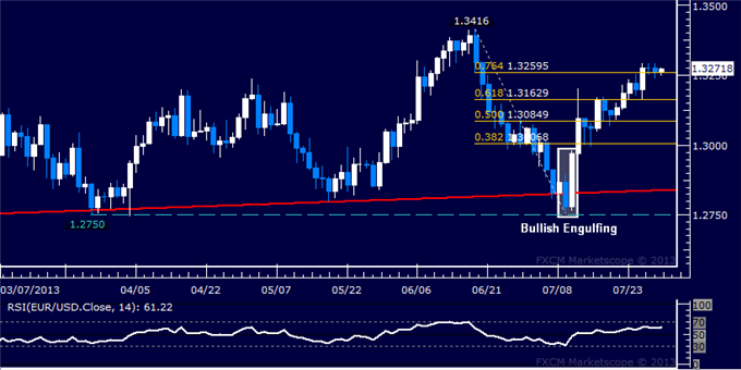 dailyclassics_eur-usd_body_Picture_2.png, EUR/USD Technical Analysis: June Swing Top Targeted