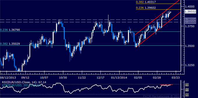 dailyclassics_eur-usd_body_Picture_12.png, Forex: EUR/USD Technical Analysis  Resistance Below 1.40 in Focus