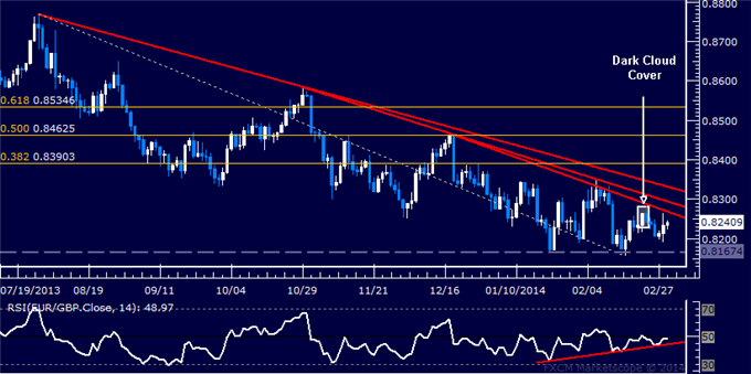 dailyclassics_eur-chf_body_Picture_11.png, Forex: EUR/GBP Technical Analysis  Torn Between Conflicting Cues