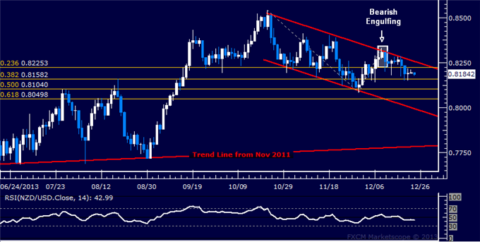 dailyclassics_nzd-usd_body_Picture_4.png, Forex: NZD/USD Technical Analysis  Selloff Stalling at Support