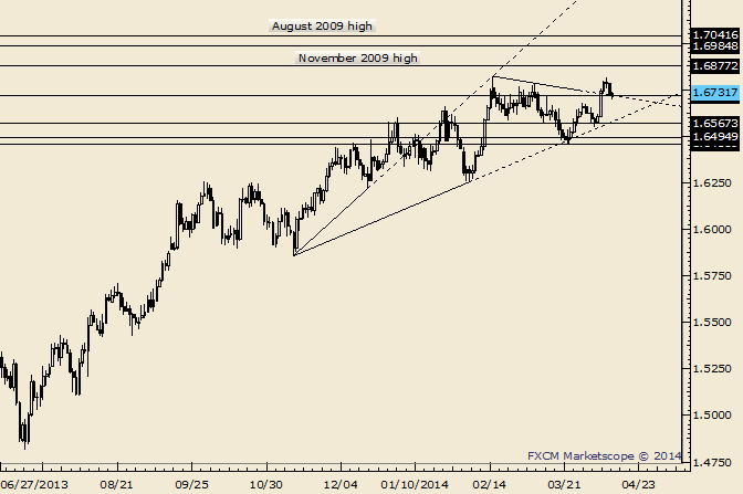 eliottWaves_gbp-usd_body_Picture_9.png, GBP/USD 1.6783 is Possible Resistance