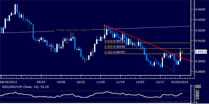 dailyclassics_usd-chf_body_Picture_11.png, Forex: USD/CHF Technical Analysis  2-Month Down Trend Broken