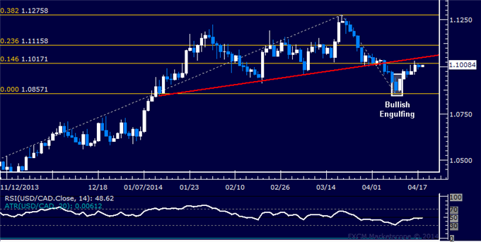 dailyclassics_usd-cad_body_Picture_12.png, USD/CAD Technical Analysis  Looking for Break Above 1.11