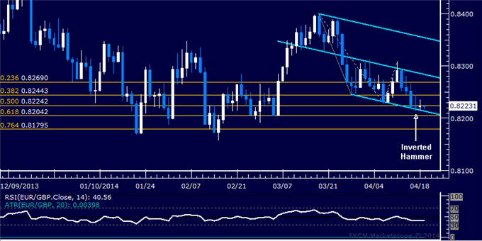 EUR/GBP Technical Analysis  Is the Euro Ready to Recover?