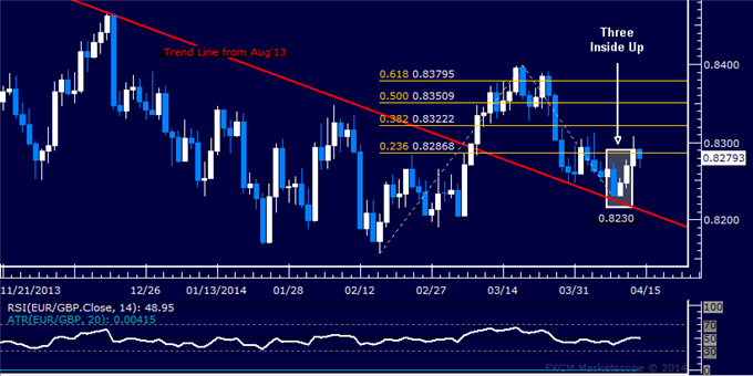 dailyclassics_eur-chf_body_Picture_11.png, EUR/GBP Technical Analysis  0.83 Figure Under Fire Anew