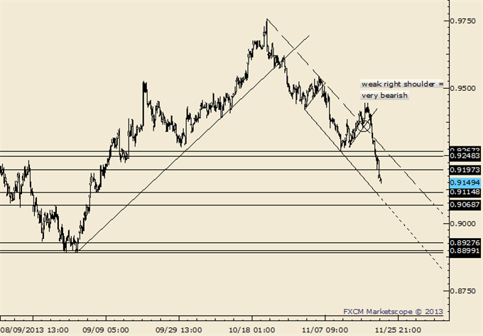 AUDUSD_NZDUSD_Breakdown_Trading_Tactics_body_Picture_6.png, AUD/USD and NZD/USD Breakdown; Here are Trading Tactics