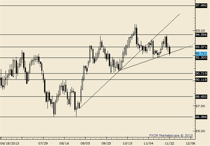 AUDUSD_NZDUSD_Breakdown_Trading_Tactics_body_Picture_7.png, AUD/USD and NZD/USD Breakdown; Here are Trading Tactics