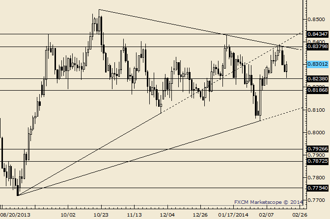 eliottWaves_nzd-usd_body_Picture_7.png, NZD/USD .8360/70 is Resistance Again if Reached
