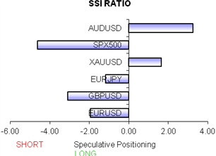 ssi_table_story_body_Chart_2.png, Euro and Aussie Dollar Remain Attractive Sells Ahead of US NFPs Data