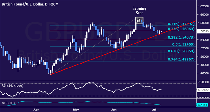 GBP/USD Technical Analysis: Testing 3-Month Trend Support