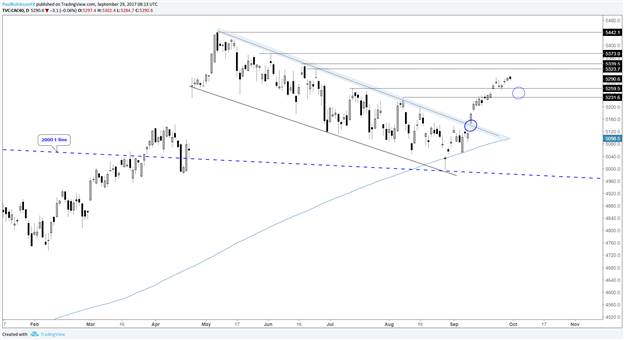 DAX amp; CAC Technical Outlook: Extended, Looking to Dips as Buying Opportunities