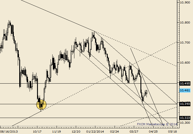 eliottWaves_us_dollar_index_body_Picture_1.png, USDOLLAR Dips and Rips