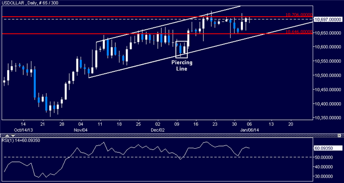 Forex_US_Dollar_Still_Looking_for_Direction_SPX_500_at_Risk_of_Losses_body_Picture_5.png, US Dollar Still Looking for Direction, SPX 500 at Risk of Losses