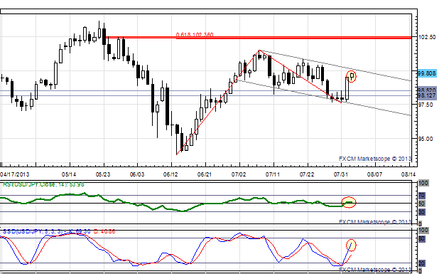 Strong_July_NFPs_Could_See_USDJPY_Break_100.00_on_way_to_102.36_body_x0000_i1028.png, Strong July NFPs Could See USD/JPY Break 100.00 on way to 102.36