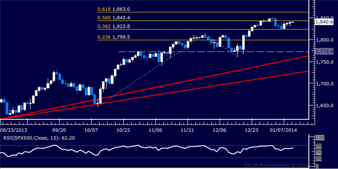 Forex_Dollar_and_SPX_500_Stalling_as_Markets_Await_US_Jobs_Data_body_Picture_6.png, Dollar and SPX 500 Stalling as Markets Await US Jobs Data