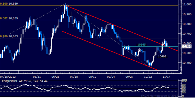 dailyclassics_us_dollar_index_body_Picture_11.png, Forex: US Dollar Technical Analysis  Still Retesting Channel Support