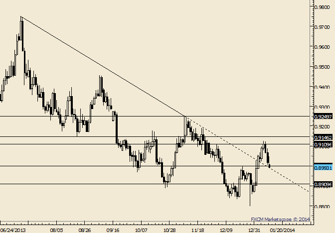 eliottWaves_usd-chf_body_Picture_4.png, USD/CHF Drops into Top of .8910-.9000 Support Zone