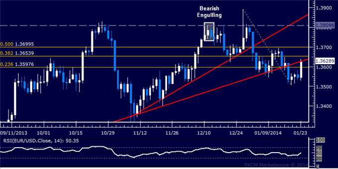 dailyclassics_eur-usd_body_Picture_2.png, Forex: EUR/USD Technical Analysis  Bulls Move to Retake 1.36