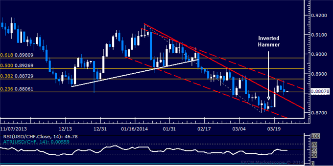 dailyclassics_usd-chf_body_Picture_10.png, Forex: USD/CHF Technical Analysis  Channel Top in Focus